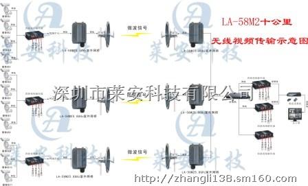 标准型无线监控器,大功率无线网桥,无线图传设备