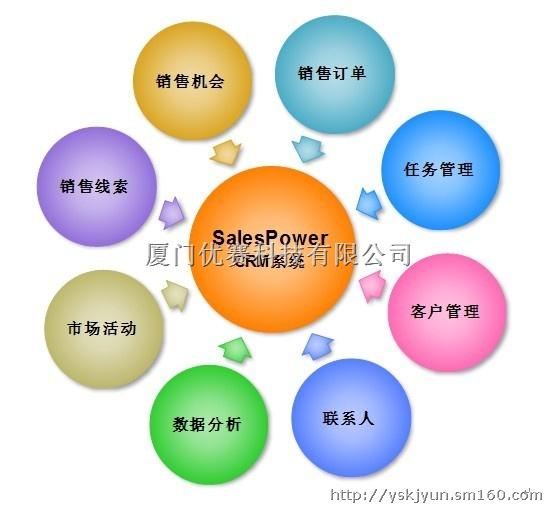 产品介绍销售管理