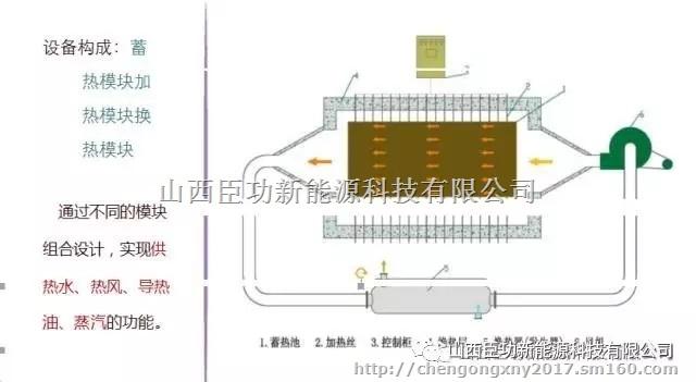 固体电蓄热锅炉产品结构示意图
