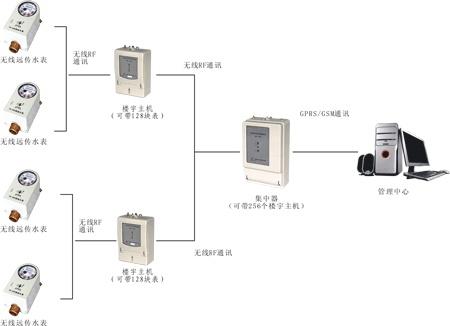 水表无线远程抄表系统