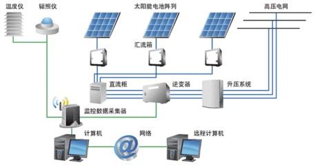 别墅小型2kw太阳能并网发电系统 太阳能发电设备
