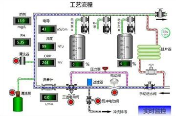 施耐德TM258 PLC遠程控制數據采集